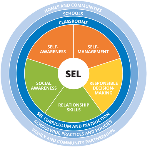 CASEL Competency Wheel