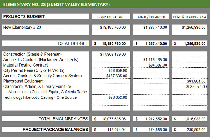 Financial figures for Elementary No. 23 project