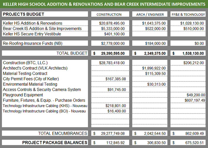Financial figures for BCI classroom addition