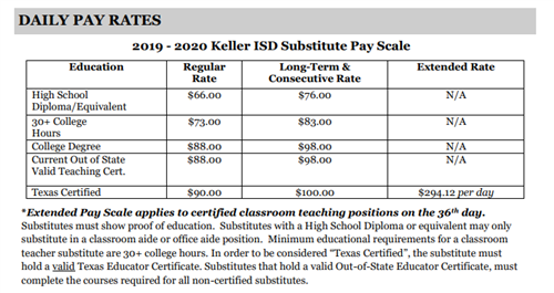 Substitute Pay Rates